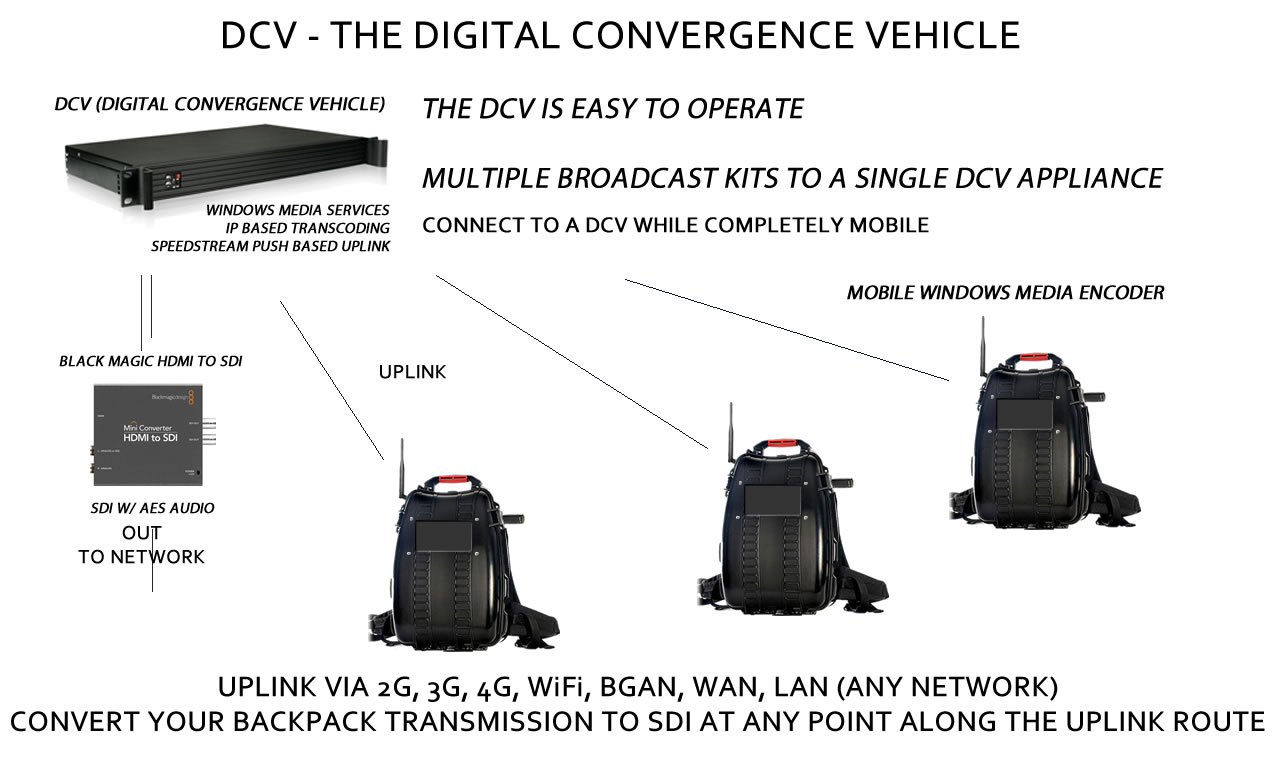 SPEEDSTREAM TV's DCV -Digital Convergence Vehicle - Known as a Digital Video Router