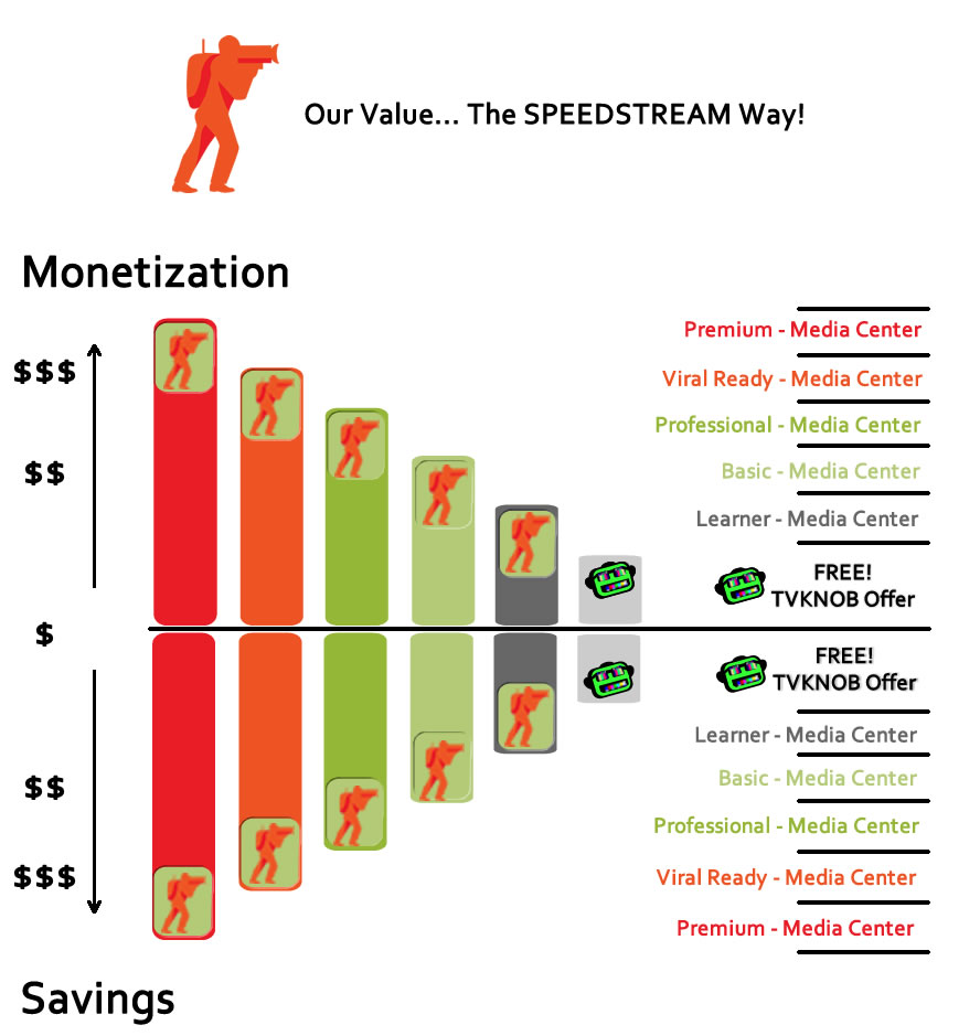 value display chart