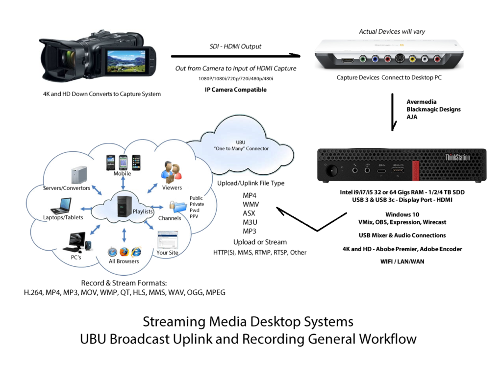 speedstream dedicated streaming computer systems and channels